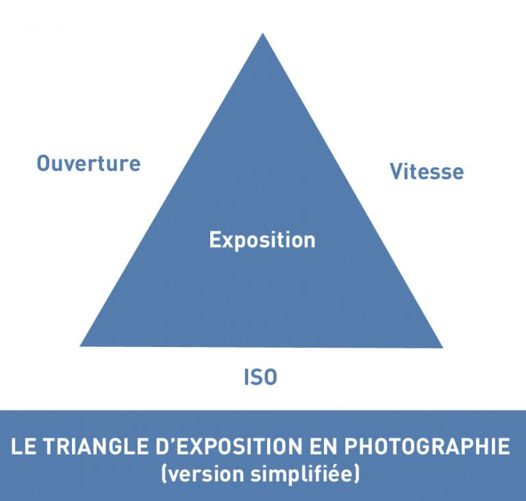 triangle d'exposition photographie
